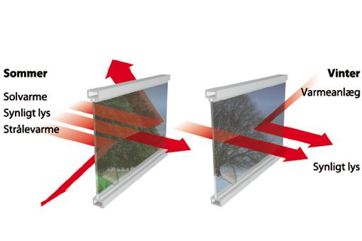 Billedet illustrerer hvordan solfilm virker, både om sommeren og om vinteren.